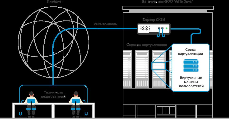 Схема организации услуги